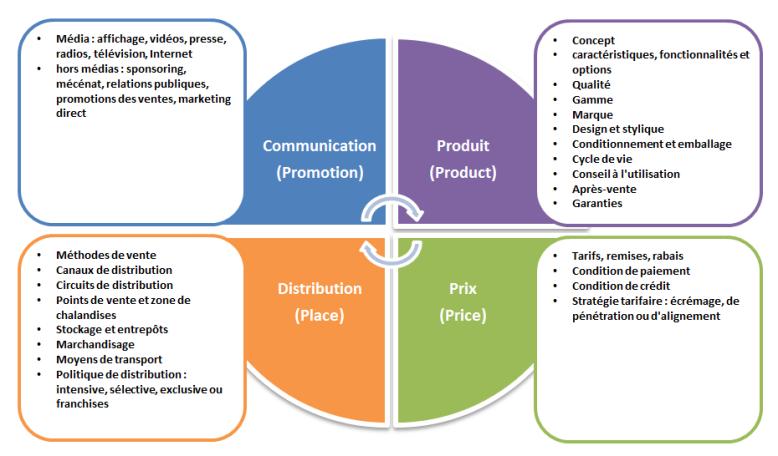 Les 4p Du Marketing Blogue Italique Communications